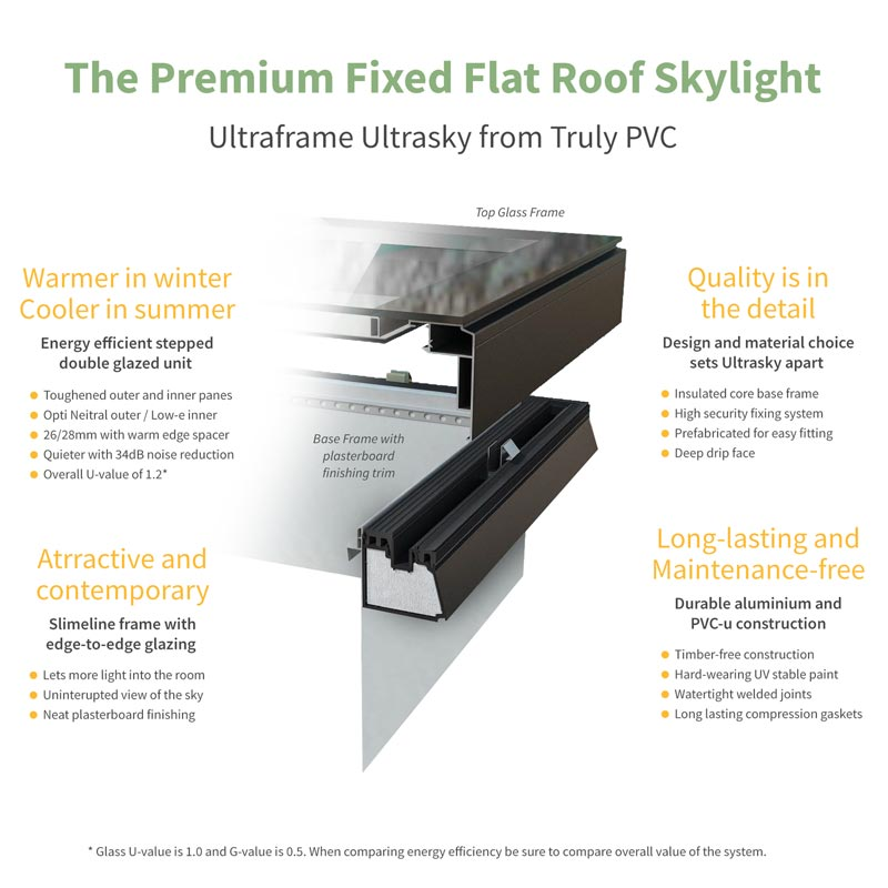 Detail diagram of Ultrasky Fat Skylight Flat Roof Rooflight from Ultraframe