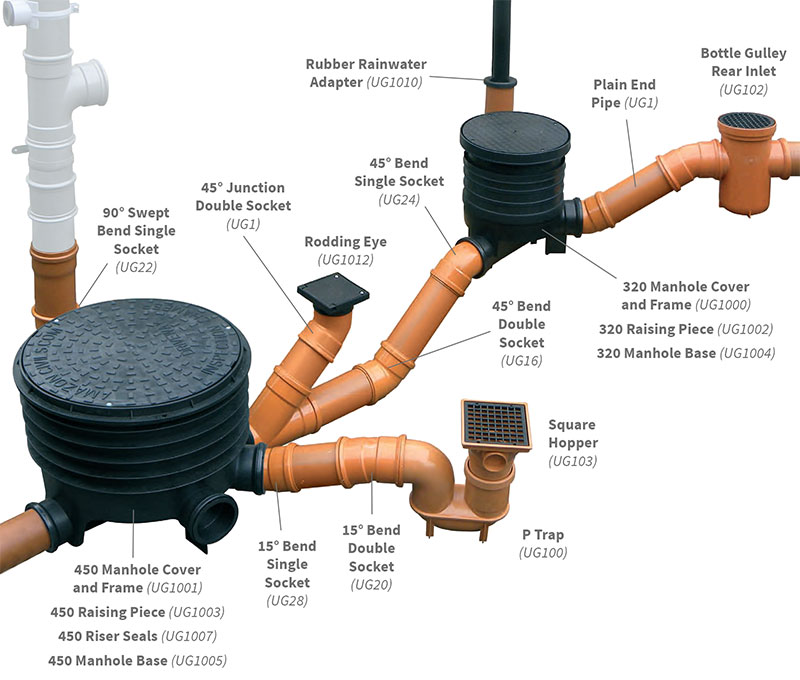110mm Underground Drainage System Terracotta PVC-u Plastic