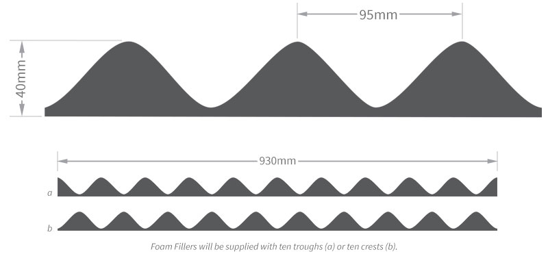 Dimensions of corrugated sheet foam eaves and purlin filler