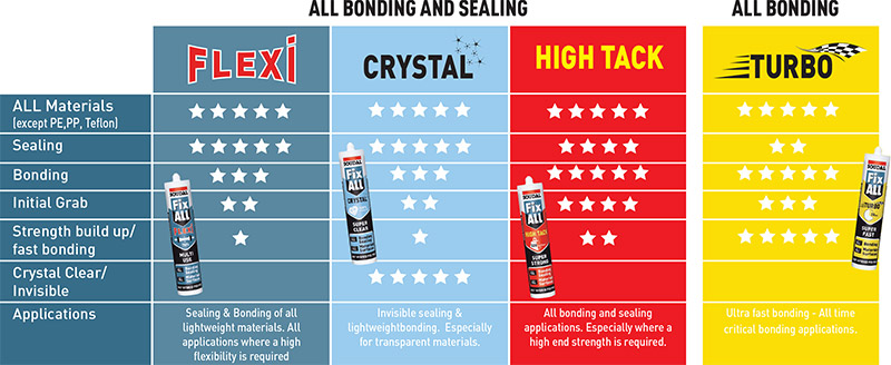Soudal Fix ALL Product Selector Flexi Crystal High Tack Turbo