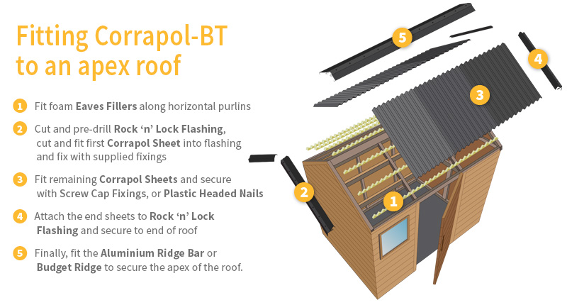 Fitting Corrapol-BT bitumen corrugated roof sheets to apex roof