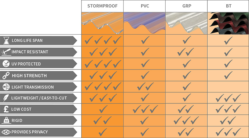 Corrapol Range Selector
